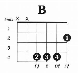 B Major Guitar Chord