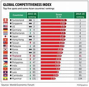Image Gallery economy rankings 2015