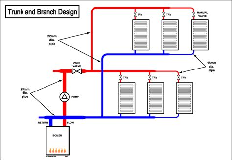 central heating design diywiki