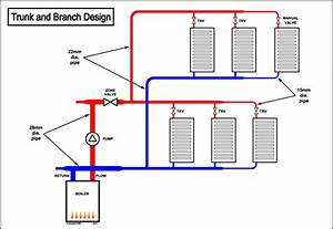 Central Heating Design