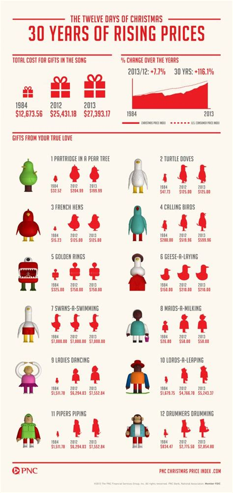 The Cost Of The Twelve Days Of Christmas  Daily Infographic