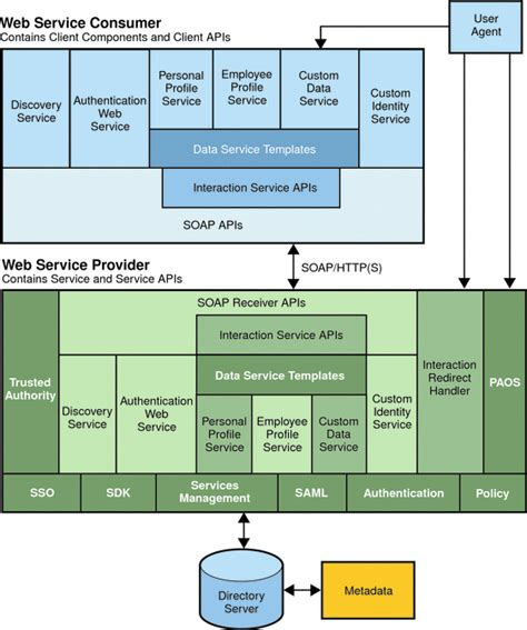 web services stack sun java system access manager