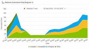 Release Cumulative Flow