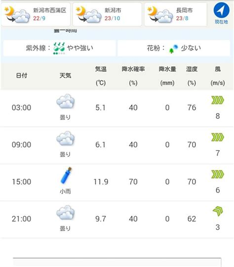 新発田 市 の 1 時間 ごと の 天気
