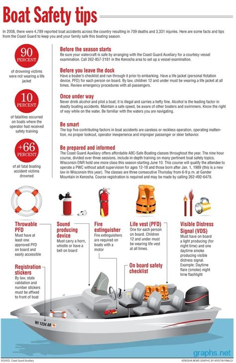 Boat Safety Products boat safety tips infographic infographics graphs net