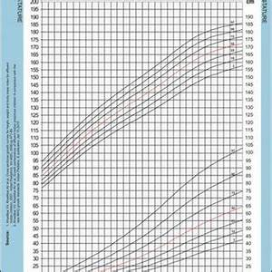 Weight And Height Chart For Indian Boy Growth Chart For Stature And Weight For Indian Boys