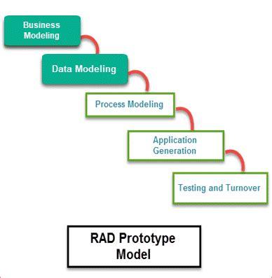 rad model advantages disadvantages