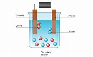 Electrochemistry Series Part 2