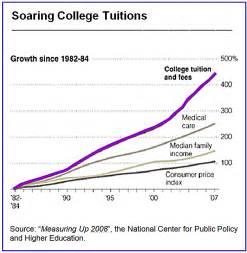 College Tuition Graph