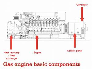 Gas Engine Basic Components