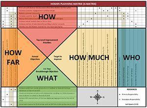 strategic planning  hoshin kanri lean methods group