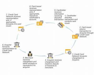 The Credit Card Chargeback Process Diagrammed
