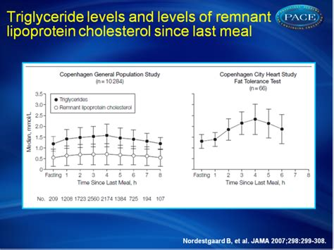 triglycerides range for vascular function as an early sign of trouble