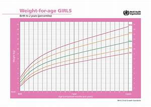 Average Growth Patterns Of Breastfed Babies  U2022 Kellymom Com