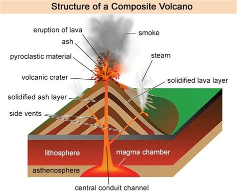 Comprehensive Guide Composite Volcanoes
