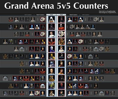 swgoh  grand arena counters  counters gaming