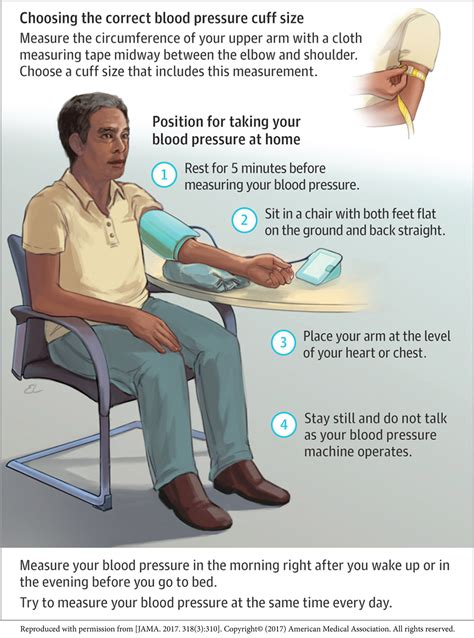 Blood pressure monitoring: Home is where your true BP