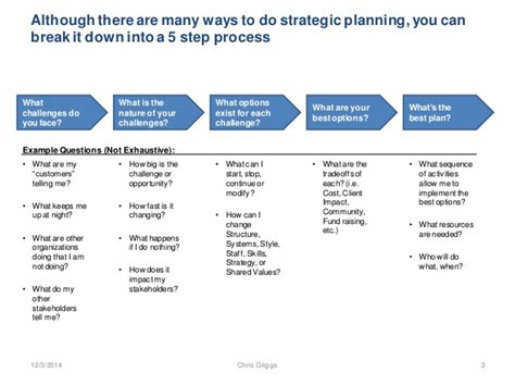 simple strategic plan template a simple process for strategic planning innovation 20141204