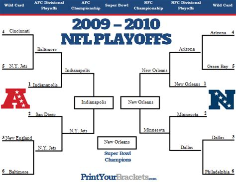 How Does An Office Football Pool Work by How Do The Nfl Playoffs Work