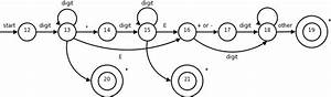 Compilers Lecture  3