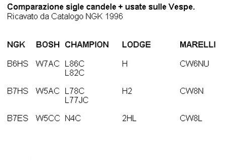 Tabella Comparazione Candele by Candela Elaborazioni E Tecnica Smallframe Corsalunga