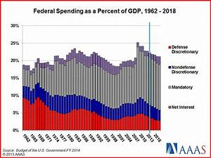 CBO: Underlying Deficit Drivers Haven't Been Addressed ...