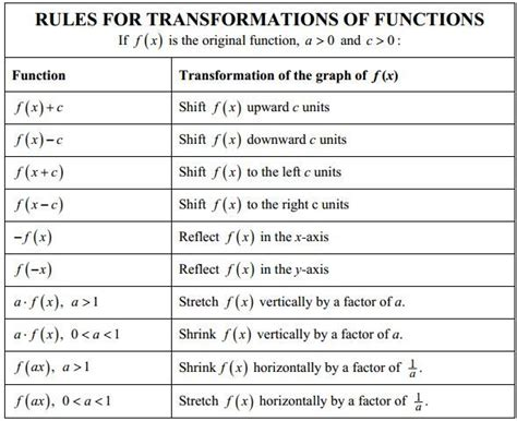 32 Best Algebra  Parent Functions & Transformations Images On Pinterest  Math Class, School