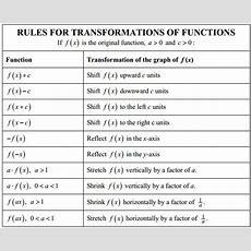 Unit 3 Parent Functions