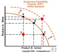 production possibility frontier ppf economicsu