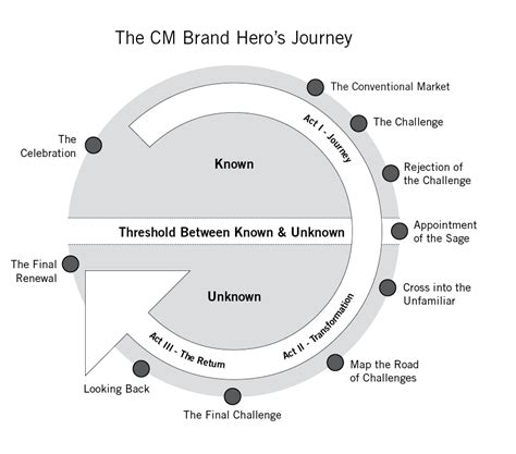 brand story template begin your brand storytelling journey with these 10 steps