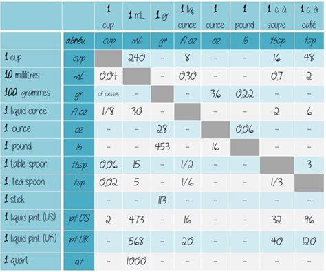 convertisseur de mesure cuisine gramme en tasse conversion cuisine gramme tasse 28 images les cuillers