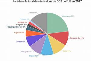 émissions De Co2 En France : les missions de co2 augmentent en europe environnement climat toute l 39 europe ~ Medecine-chirurgie-esthetiques.com Avis de Voitures