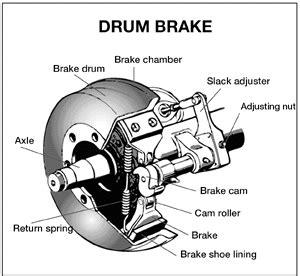 florida cdl handbook the parts of an air brake system