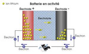 Le A Decharge Principe De Fonctionnement by Principe De Fonctionnement D Une Batterie Lithium Ion