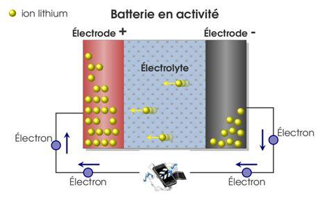 principe de fonctionnement d une batterie lithium ion germain salvato vallverdu