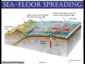 sea floor spreading lecture youtube