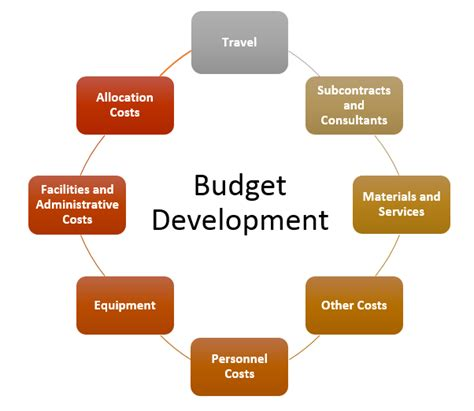 budget development mit office  sponsored programs