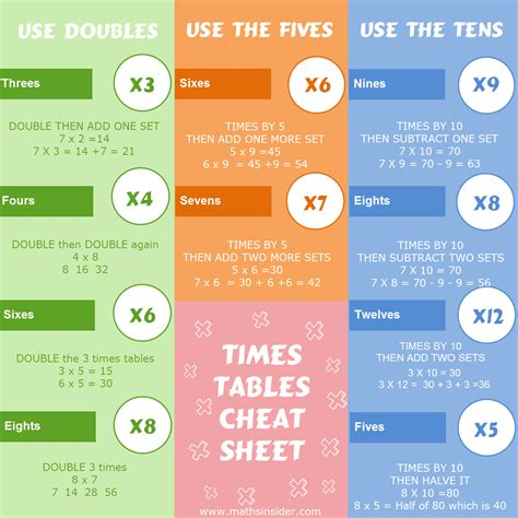 complete guide  faster times tables    days