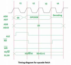 Instruction Cycle In 8085 Microprocessor