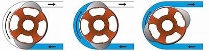 Peristaltic Principle Working Pumps Pump Mechanism Explained