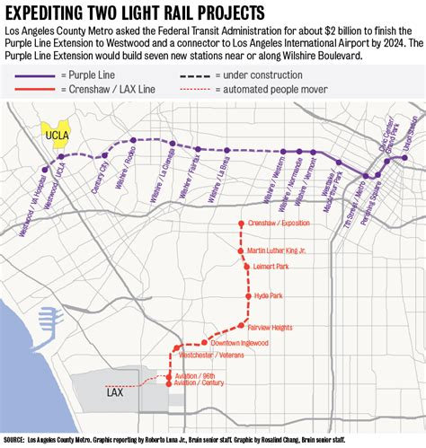 metro requests federal funds  purple  extension