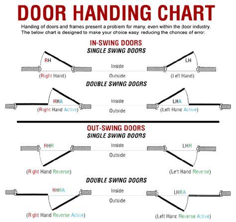 determine door swing door handing chart car interior design