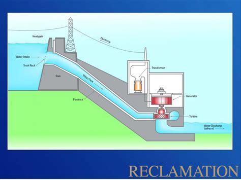 Diagram Of A Water by File Water Intake Diagram Jpg Glen Dam
