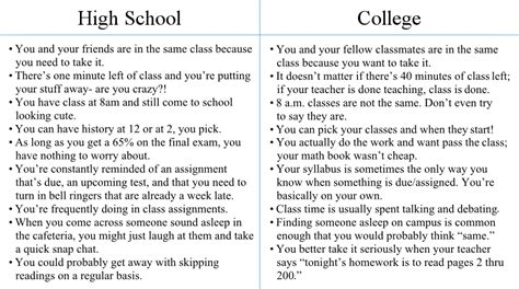How To List High School And College On Resume by High School Vs College The Kaleidoscope