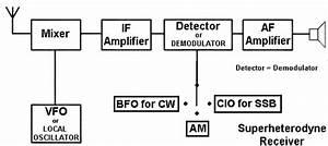 Superheterodyne Transmitter Circuit Image