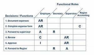 What Is Charting By Exception Examples Raci Responsibility Charting