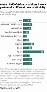 18% of U.S. cohabiters have partner of different race or ...