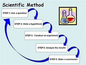 The Scientific Method - THE FRONT SEAT