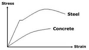 Concrete Modulus Elasticity