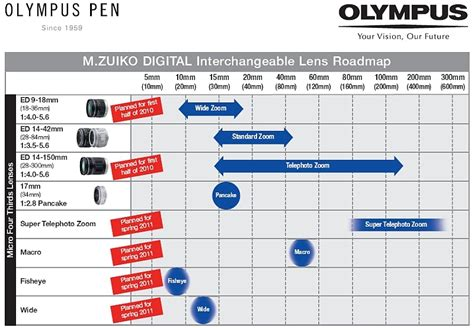 olympus publishes micro  lens roadmap photography blog
